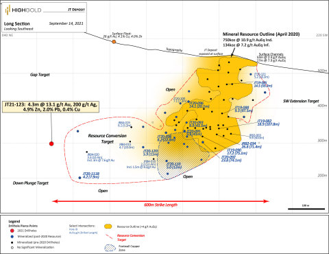 Figure 1. Johnson Tract Project – 2021 Drill Hole Longitudinal Section for JT Deposit (Photo: Business Wire)