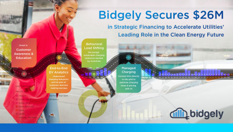 Bidgely has closed a $26M round of strategic financing to bolster its utility electrification and decarbonization innovations deployed around the world. (Graphic: Business Wire)