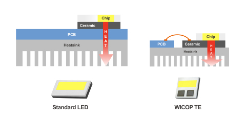 Schematic comparison of standard LED (left) and WICOP TE (right) (Graphic: Business Wire)