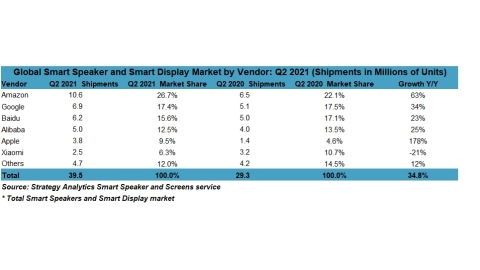 Figure 1. Global Smart Speaker and Smart Display Market Q2 2021 (Source: Strategy Analytics)