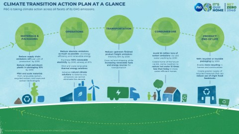P&G's Climate Transition Action Plan at a Glance (Graphic: Business Wire)