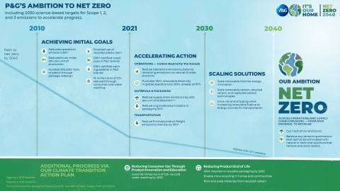 P&G's Ambition to Net Zero Roadmap (Graphic: Business Wire).