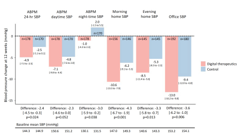 Fig 1. Summary of variation from baseline (adjusted mean, 95% confidence interval) and between-group differences in ABPM, home blood pressure, and office blood pressure while sitting at rest at 12 weeks after enrollment (Graphic: Business Wire)