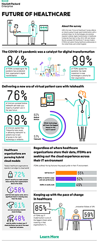 HPE's Future of Healthcare Survey explores respondents' perceptions of how the pandemic has impacted technology in their healthcare organization, opportunities and challenges related to the COVID-19 pandemic, artificial intelligence (AI), edge technologies, hybrid cloud, machine learning (ML), and telehealth. (Document: Business Wire)