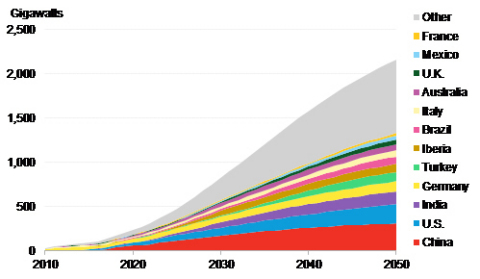 Figure 1: Global cumulative customer-sited solar capacity by region, to 2050. Source: BloombergNEF.