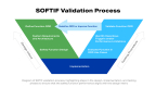Diagram of the Safety of the Intended Functionality (SOTIF) standard validation process, highlighting steps in the design, implementation and testing phases to ensure the safety function performance aligns with design intent. The SOTIF approach provides a methodology for identifying and maximizing the range of scenarios in which a vehicle can be expected to function safely under normal operation or with reasonably foreseeable misuse. (Graphic: Velodyne Lidar)