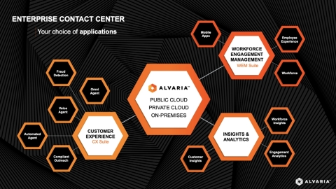 Alvaria Product Suite Architecture.  Anouncing Customer Experience (CX) and Workforce Engagement Management (WEM) Suites. (Graphic: Business Wire)