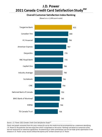 J.D. Power 2021 Canada Credit Card Satisfaction Study (Graphic: Business Wire)