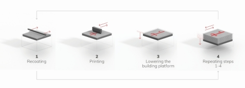 Figure 1 - The basic binder jetting process is defined by spreading a layer of particle material onto a building platform. Subsequently a print head applies a binder into the powder bed where the part is to be printed. Then, a new layer of material is applied and the process repeats until the final part or mold ist printed. (Graphic: Business Wire)
