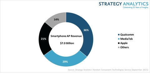 Figure 1. 2Q 2021 Smartphone Applications Processors Revenue Share (Source: Strategy Analytics, Inc.)