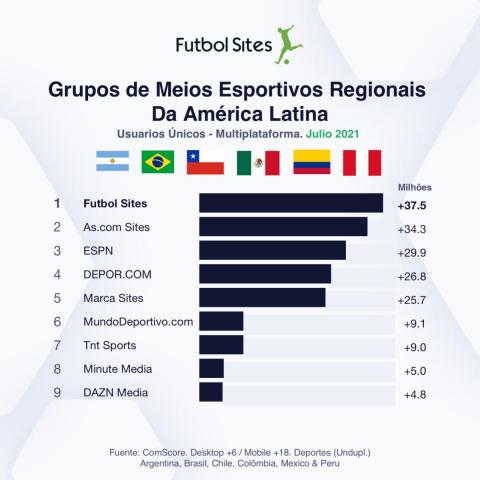 Grupos de meios esportivos regionais da América Latina: usuarios únicos - multiplataforma, Julio 2021. (Graphic: Business Wire)
