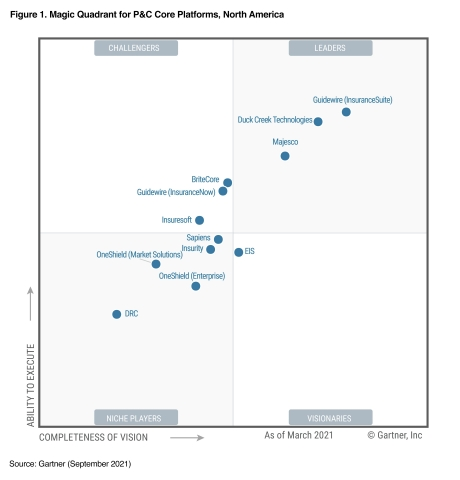 Guidewire InsuranceNow Named a Challenger in the 2021 Gartner® Magic Quadrant™ for P&C Core Platforms, North America, for Fifth Consecutive Year (Graphic: Gartner)