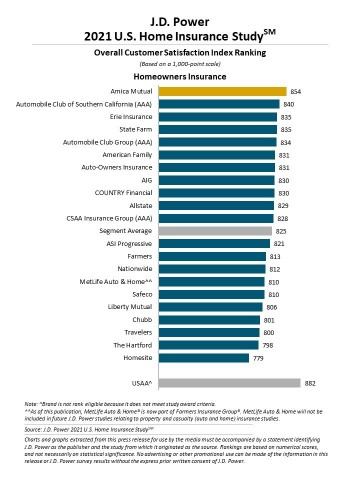 J.D. Power 2021 U.S. Home Insurance Study (Graphic: Business Wire)