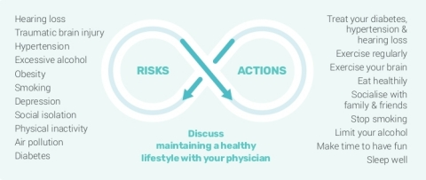 The following chart shows the well-documented modifiable risk factors(1) associated with Alzheimer's disease, and executable actions that patients can take to mitigate the risks, with the potential to delay the onset of symptoms, and slow disease progression. (Graphic: Business Wire)