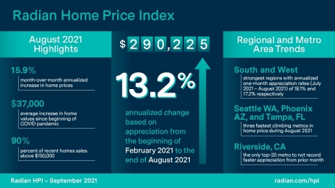 Radian Home Price Index (HPI) Infographic September 2021 (Graphic: Business Wire)