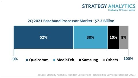 Figure 1. 2Q 2021 Baseband Processor Market (Source: Strategy Analytics, Inc.)