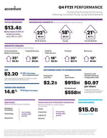 Accenture Q4 FY21 Earnings Infographic (Graphic: Business Wire)