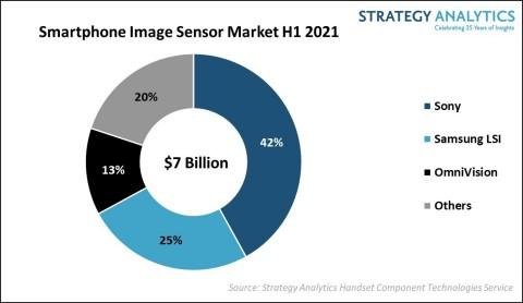 Figure 1. Smartphone Image Sensor Market 1st Half 2021 (Source: Strategy Analytics, Inc.)