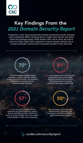Key findings from the 2021 Domain Security Report (Graphic: Business Wire)