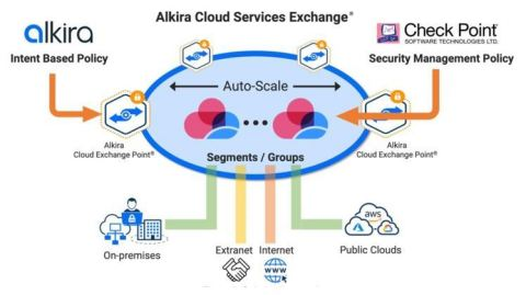 Check Point CloudGuard can be rapidly provisioned into one or multiple globally distributed Alkira Cloud Exchange Points (CXP) to provide security policy enforcement for application traffic between any set of endpoints connected to the Alkira global cloud backbone. (Graphic: Business Wire)