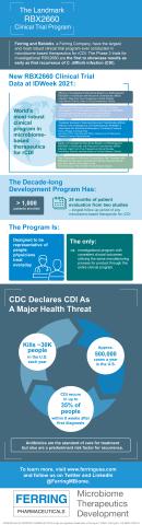 Ferring IDWeek Infographic