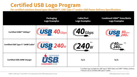 Certified USB Logo Program summary for certified solutions based upon the USB4?, USB Type-C? and/or USB Power Delivery Specifications. (Graphic: Business Wire)
