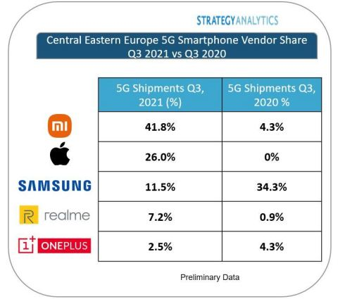 Figure 1. Central Eastern Europe 5G Smartphone Vendor Share Q3 2021 vs Q3 2020 (Source: Strategy Analytics, Inc.)