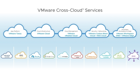 VMware introduces VMware Cross-Cloud services to deliver freedom, flexibility and security for customers across any cloud. (Graphic: Business Wire)