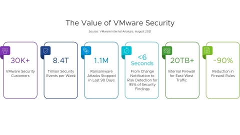 The value of VMware Security (Graphic: Business Wire)