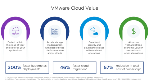 The economic and operational value of VMware Cloud. (Graphic: Business Wire)