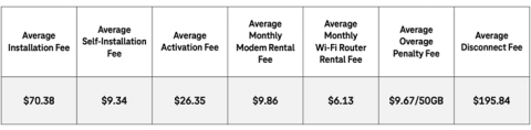 Today, T-Mobile announced the Big Fee Deal - giving customers $10 off Home Internet, every month, to make up for the years customers have spent paying for BS ISP fees. (Graphic: Business Wire)