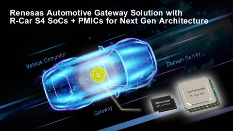 Renesas Automotive Gateway Solution with R-Car S4 SoCs + PMICs for Next Gen Architecture (Graphic: Business Wire)