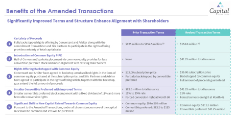 (Graphic: Business Wire) Figure 1  (1) Represents initial capital raise exclusive of incremental $25 million accordion