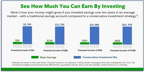 While more women are recognizing the power of investing and taking steps to help their money grow, there are still many who may be keeping significant savings in cash or bank accounts, earning minimal interest and therefore missing out on thousands of dollars in potential earnings. In Fidelity's 2021 Women and Investing Study, roughly half (47%) of women report having $20,000 or more in savings, a third (31%) have $50,000 or more, and approximately 1-in-5 (18%) have $100,000 or more. The growth potential for these funds can be staggering over time. This hypothetical examples illustrate how savings can potentially grow over the course of ten years. (Graphic: Business Wire)