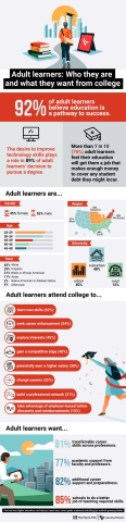 Adult learners: Who they are and what they want from college (Graphic: Business Wire)