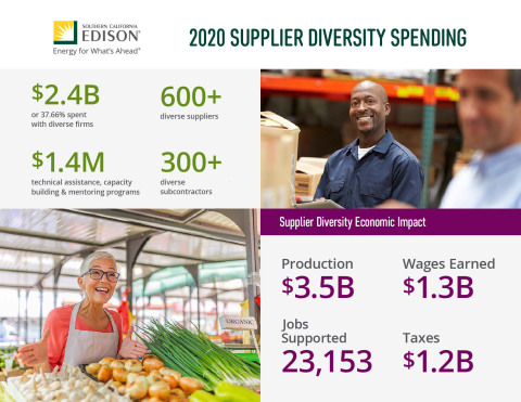 Southern California Edison spent $2.4 billion with minority and small- business suppliers, resulting in a $3.5 billion impact on the economy and supporting more than 23,000 jobs. (Graphic: Southern California Edison)