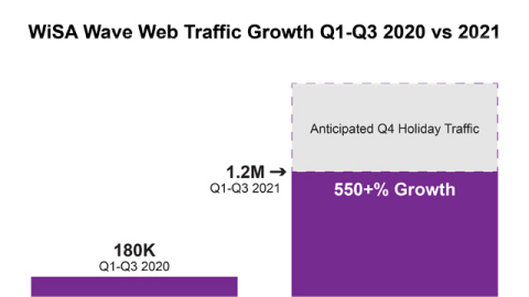 Approximately 1.2 million consumers were exposed to and educated by WiSA in the first three quarters of 2021. (Graphic: Business Wire)