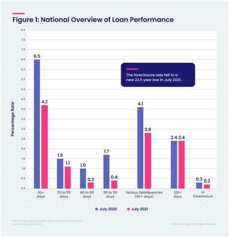 CoreLogic National Overview of Mortgage Loan Performance, featuring July 2021 Data (Graphic: Business Wire)