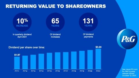 P&G has been paying a dividend for 131 consecutive years since its incorporation in 1890 and has increased its dividend for 65 consecutive years. (Graphic: Business Wire)