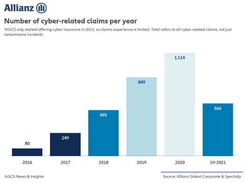 Allianz: Cyber-related claims per year 2016-2021 (Graphic: Business Wire)