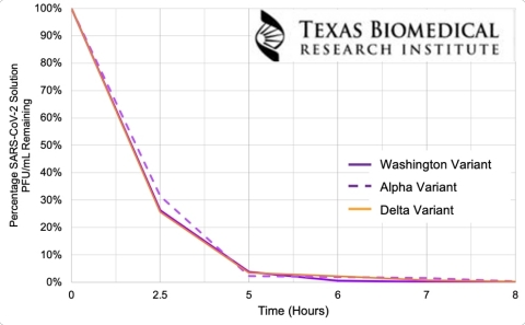 Test results reported by Texas Biomed demonstrate the Particle bulb's efficacy in inactivating SARS-CoV-2 and its variants at the energy level equivalent to five feet distance from the light bulb. (Graphic: Business Wire)