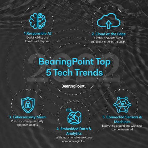 BearingPoint's top 5 technology trends for 2022 (Graphic: Business Wire)
