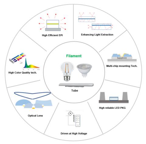 Die 16 patentierten Technologien von Seoul Semiconductor (Grafik: Business Wire)